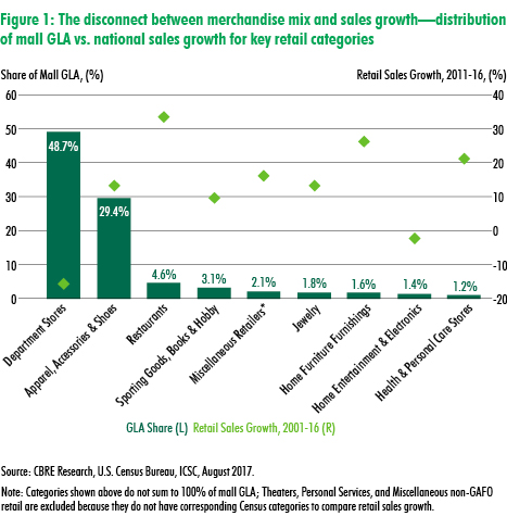 CBRE Research presents: What's Wrong with American Shopping Malls? | U.S. MarketFlash